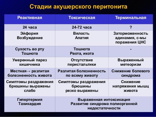 Акушерский перитонит в послеродовой период