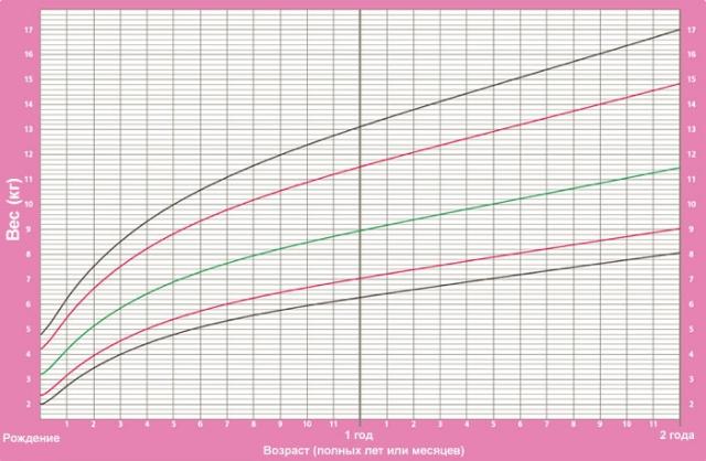 Вес и рост ребенка при рождении