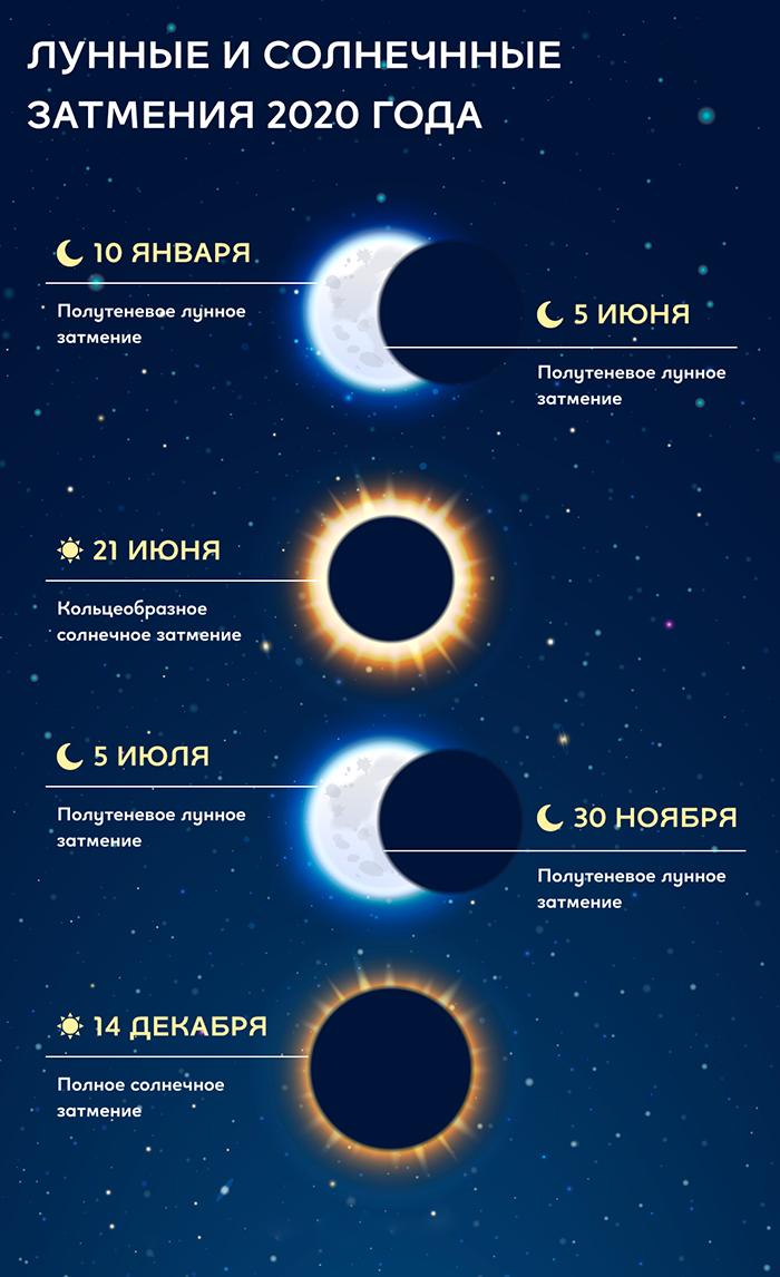 Благоприятные дни для зачатия - Лунный календарь