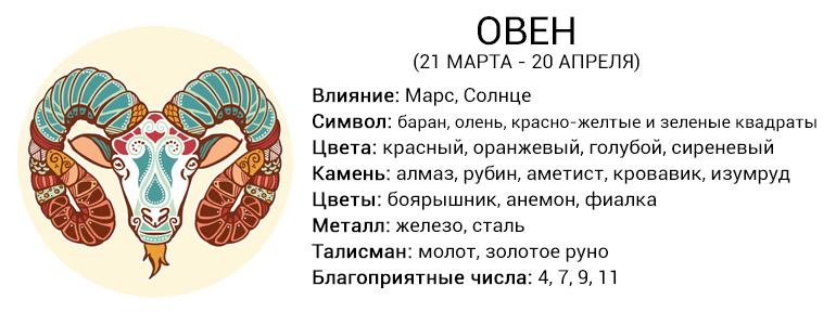 Подробный гороскоп для знаков зодиака